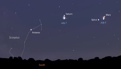 Conjunction of the moon with Mars and Saturn, July 2014 (courtesy of skyandtelescope.com)
