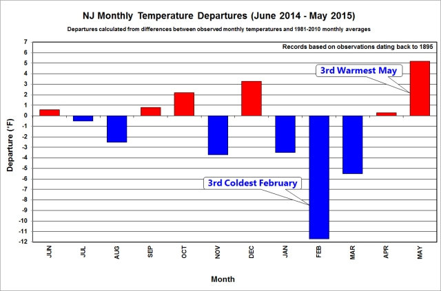 nj_12month_temp_dep
